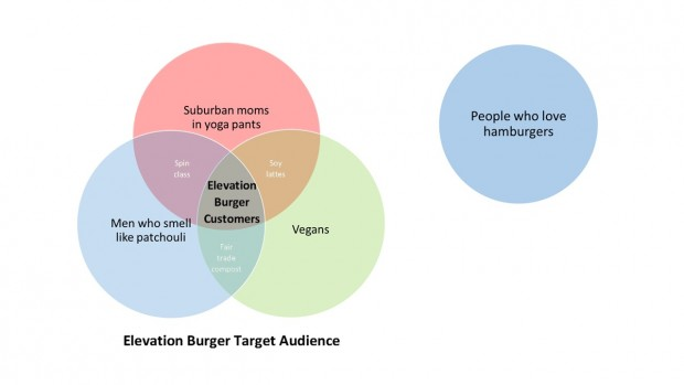 Elevation Venn graphic